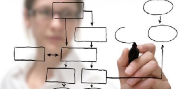 خصائص وأهداف التخطيط التربوي