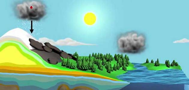 مراحل دورة الماء في الطبيعة
