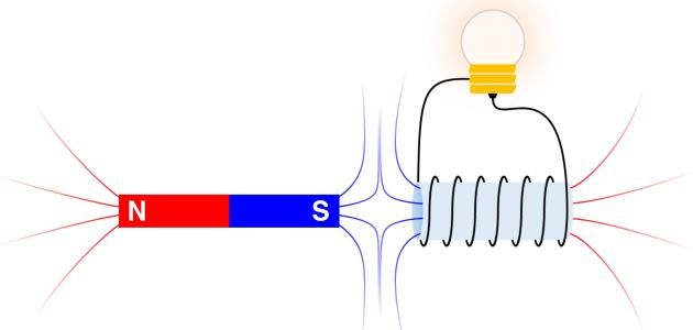 شرح الحث الكهرومغناطيسي